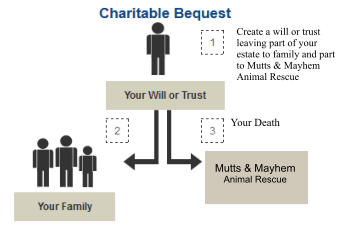 Create a will or trust leaving part of your estate to family and part to Mutts & Mayhem Animal Rescue  Mutts & Mayhem  Animal Rescue Your Death